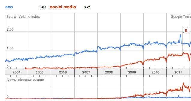 Efterfrågan på SEO vs Sociala medier