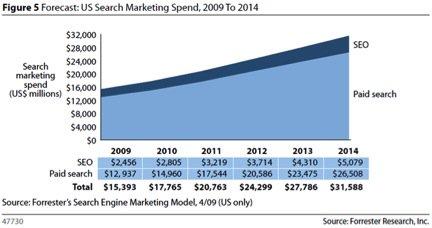 Marknadsstorlek sökmarknadsföring