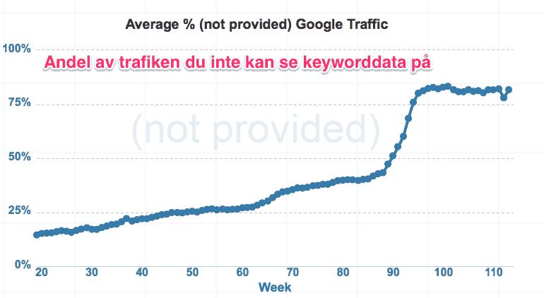 Andel av trafiken där du som webmaster ej kan se keyworddata