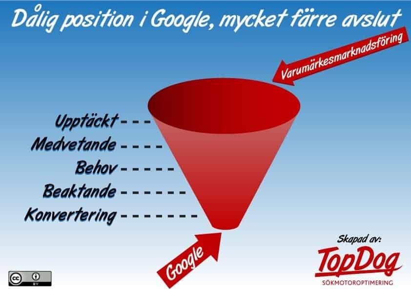 Google i marknadsmixe