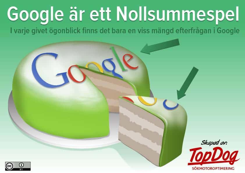Google Nollsummespel