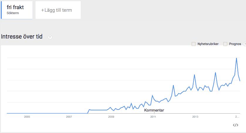 Söktrender i Google på ordet fri frakt