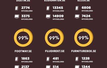 Lista över de mobilvänligaste ehandlarna i Sverige