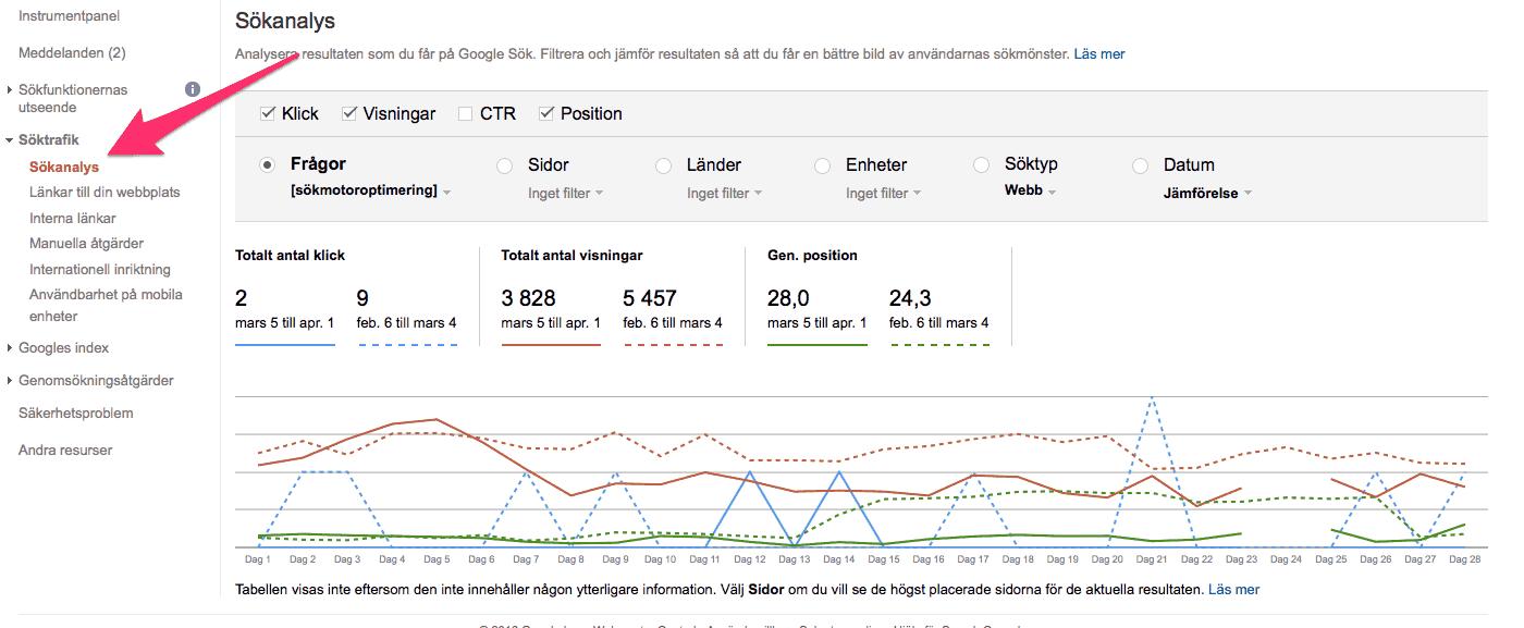 Hur du jämför ctr från google