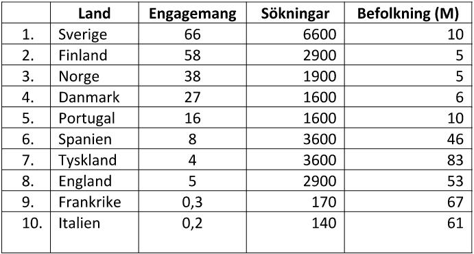 jämställdhet data tabell