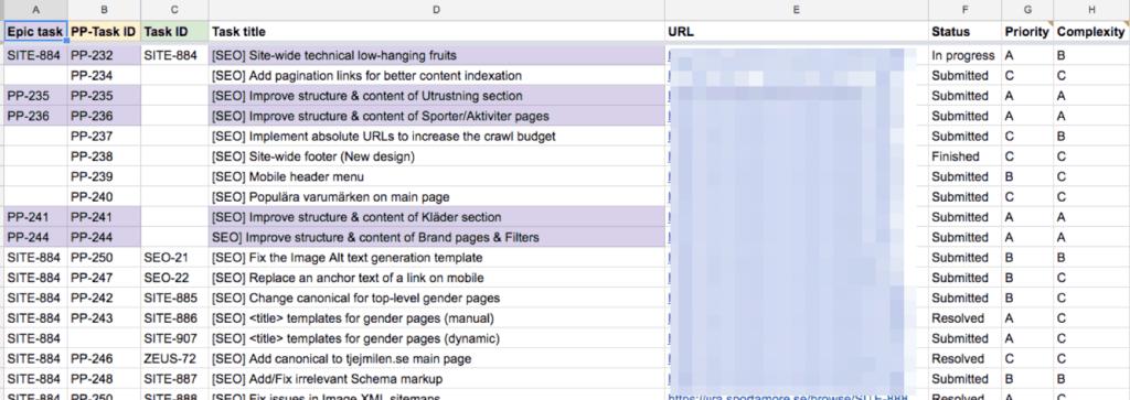 Exempel på en planering för seo för ehandel